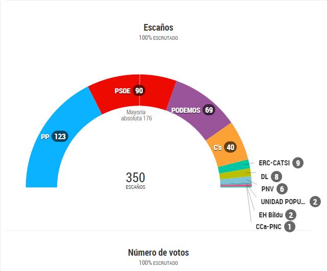 Resultados elecciones Espana 2015