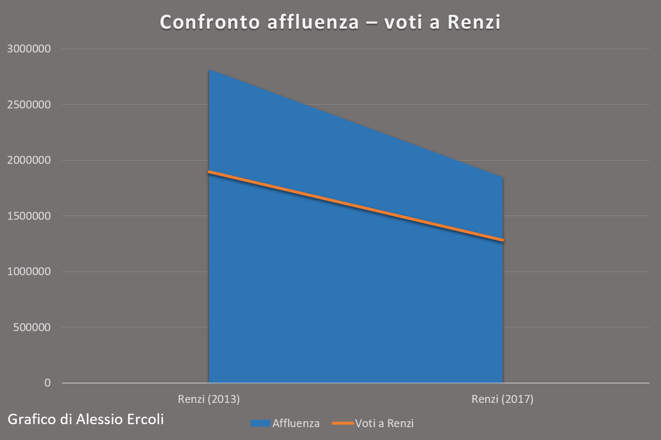 Confronto affluenza - voti a Renzi