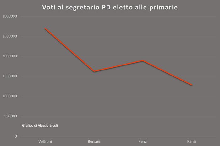 Voti al segretario Pd eletto alle primarie