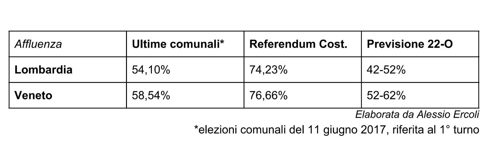 Previsione affluenza referendum 22 ottobre